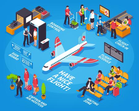 Ilustración de Airport departure isometric infographic decorative poster with flight check-in security control scanning and airliner vector illustration - Imagen libre de derechos