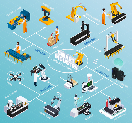 Illustration pour Smart industry isometric flowchart with images of robotic manipulators and various industrial facilities representing technological development vector illustration - image libre de droit