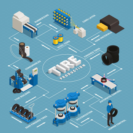 Illustration pour Tire production isometric flowchart stages manufacturing from raw materials till control quality of finished product vector illustration - image libre de droit