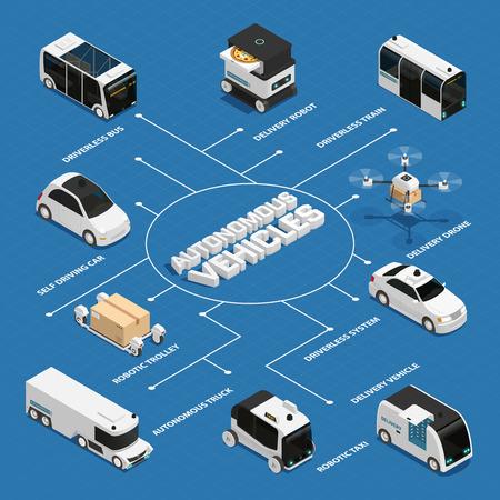Illustration pour Autonomous vehicles including public transport and truck, robotic delivery technologies isometric flowchart on blue background vector illustration - image libre de droit