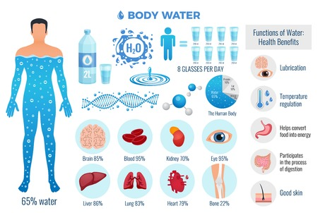 Illustration pour Body and water set with water functions symbols flat isolated vector illustration - image libre de droit