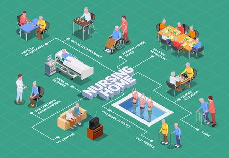 Nursing home isometric flowchart with caregivers and doctors providing qualified assistance to elderly vector illustration