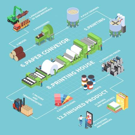 Illustration pour Paper production flowchart with paper conveyor symbols isometric vector illustration - image libre de droit
