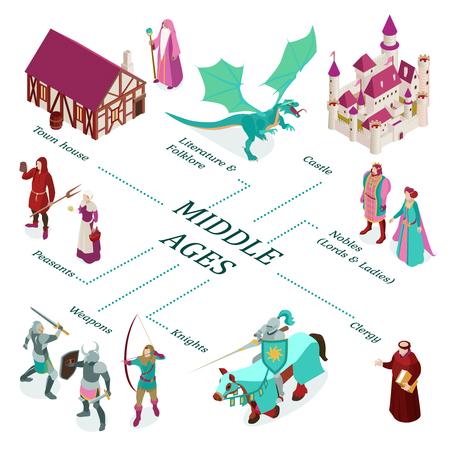 Illustration pour Colored isometric medieval flowchart with town house castle nobles peasants weapons clergy descriptions vector illustration - image libre de droit