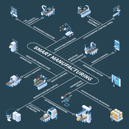 Illustration pour Smart manufacturing with robotic equipment and holographic control panel isometric flowchart on dark background vector illustration - image libre de droit