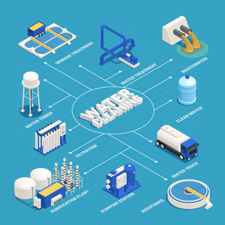 Illustration pour Water cleaning isometric flowchart with wastewater purification symbols vector illustration - image libre de droit