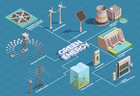Ilustración de Green energy production transportation consumption isometric flowchart with solar panels hydroelectric plant home power wall vector illustration - Imagen libre de derechos