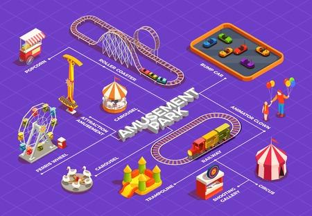 Illustration pour Amusement park isometric flowchart with ferris wheel circus trampoline carousel clowns 3d vector illustration - image libre de droit