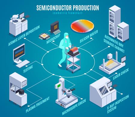 Illustration pour Semicondoctor production isometric flowchart with plasma treatment symbols isometric vector illustration - image libre de droit