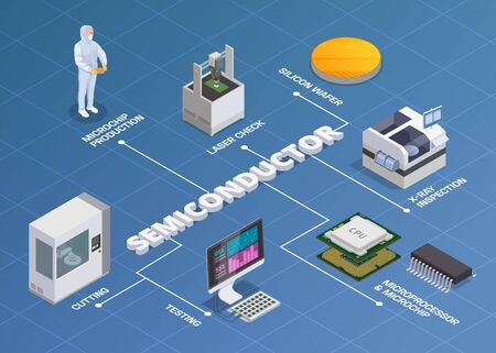 Illustration pour Semiconductor chip production isometric flowchart composition of editable text and isolated icons of microprocessors silicon wafers vector illustration - image libre de droit