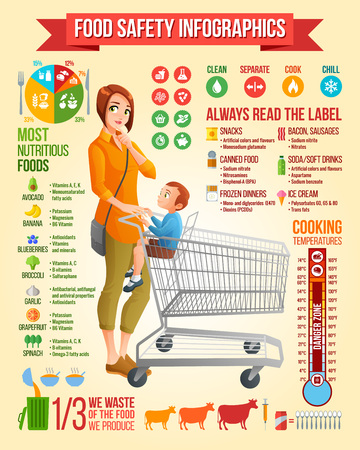 Illustration pour Food safety infographics. Thoughtful young mother with little boy sitting in shopping cart vector illustration. Infographic vector set with icons and design elements. - image libre de droit