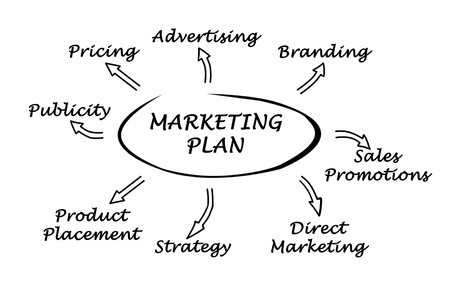 Photo for Diagram of marketing plan - Royalty Free Image