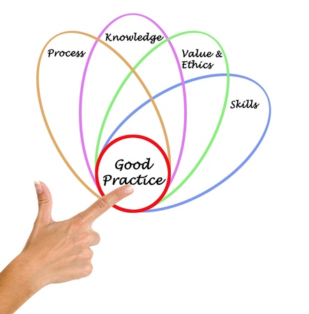 Diagram of good practice