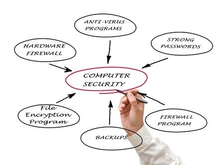 Photo pour Diagram of computer security - image libre de droit