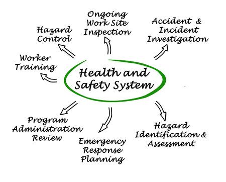 Photo pour Health and Safety System - image libre de droit