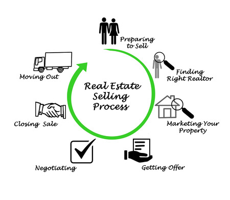 Photo pour Real Estate Selling Process - image libre de droit