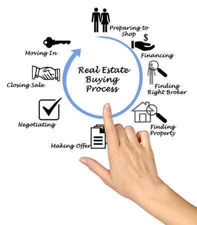 Real Estate Buying Process