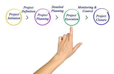 Photo pour Project management - image libre de droit