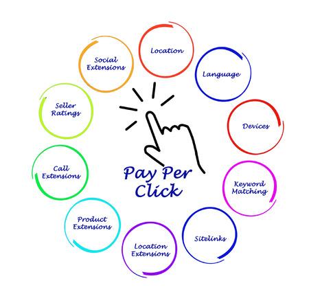 Pay Per Click diagram