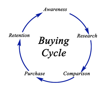 Diagram of Buying Cycle