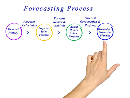 Diagram of Forecasting Process