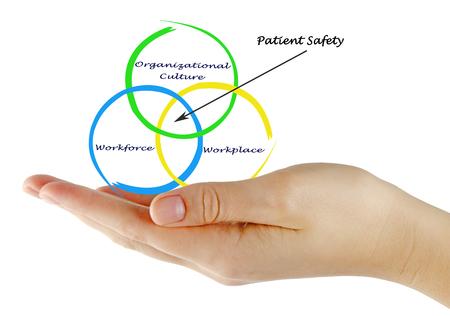Photo pour Diagram of patient safety - image libre de droit