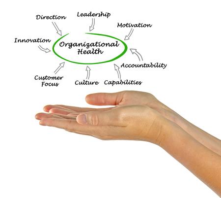 Photo pour Diagram of Organizational Health - image libre de droit