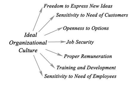 Photo pour Ideal Organizational Culture - image libre de droit