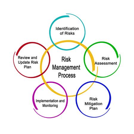 Photo pour Risk Management Process - image libre de droit