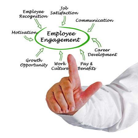 Foto de Drivers of Employee Engagement - Imagen libre de derechos