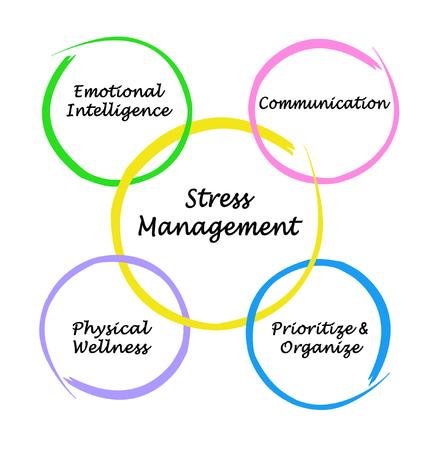 Foto de Four companents of Stress Management - Imagen libre de derechos