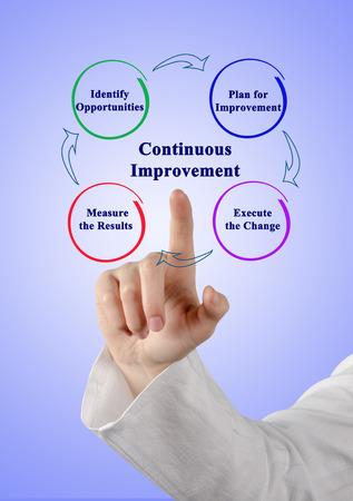 Photo pour Process of Continuous Improvement - image libre de droit