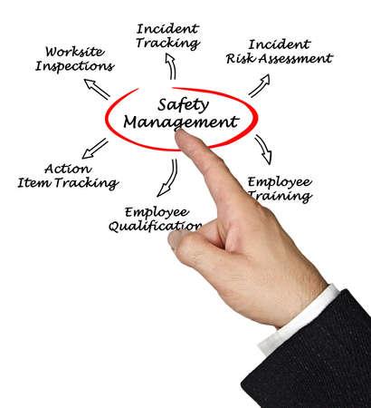 Photo pour Safety management - image libre de droit