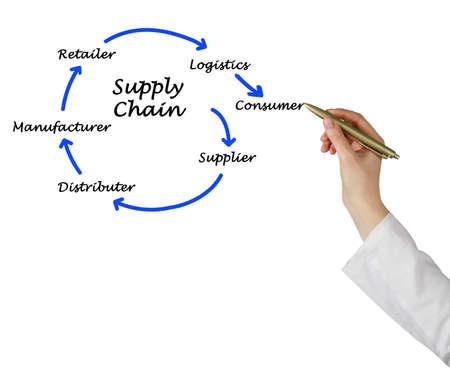 Photo pour Supply Chain Management - image libre de droit