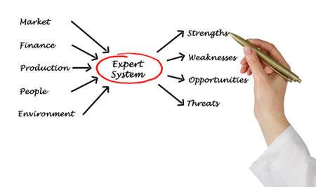 Photo pour Diagram of expert system - image libre de droit