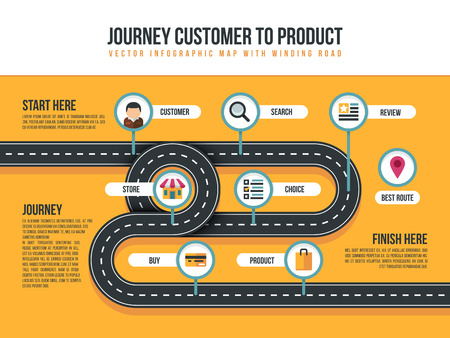Illustration for Customer journey vector map of product movement with bending path and shopping icons. Customer to product service illustration - Royalty Free Image