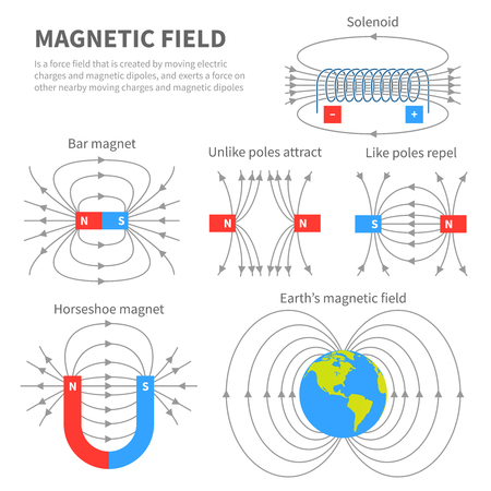 Illustration pour Electromagnetic field and magnetic force. Polar magnet schemes. Educational magnetism physics vector poster - image libre de droit