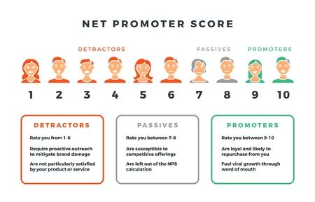 Ilustración de Net promoter score formula for network marketing. Vector nps infographic isolated on white background. Visualization data promotion promoter net illustration - Imagen libre de derechos