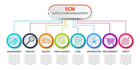 Illustration pour SCM - Supply Chain Management concep. SCM concept template. Contains such icons as management, analysis, distribution, procurement. Infographics Supply Chain Management - image libre de droit