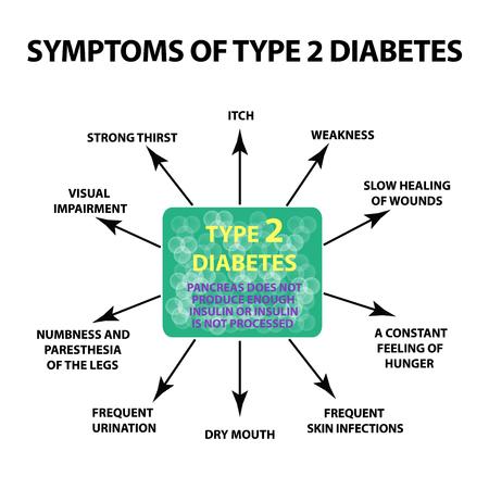Illustration pour Symptoms Type 2 diabetes. Infographics. Vector illustration on isolated background - image libre de droit