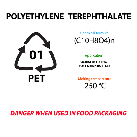 Polyethylene terephthalate lavsan. Plastic marking. Application, melting temperature, suitable for the production of food packages. International Earth Day.