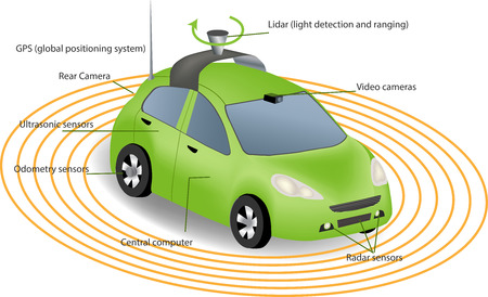 Illustration for Automobile sensors use in self-driving cars:camera data with pictures Radar and LIDAR  Autonomous Driverless Car - Royalty Free Image
