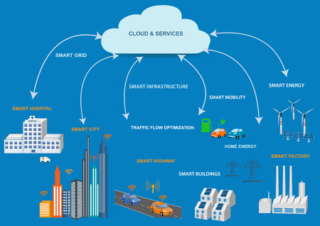 Illustration pour Smart Grid concept Industrial and smart grid devices in a connected network. Renewable Energy and Smart Grid Technology Modern city design with  future technology for living. - image libre de droit