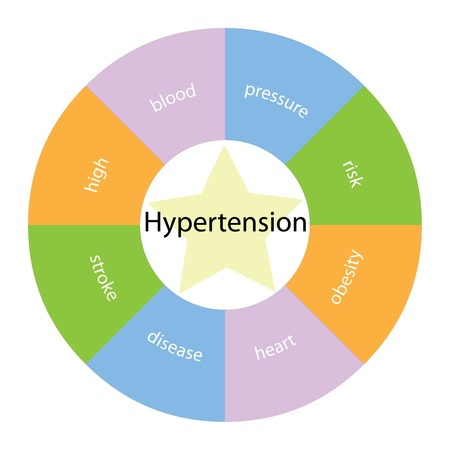A circular hypertension concept with great terms around the center including high, blood, pressue and risk with a yellow star in the middle