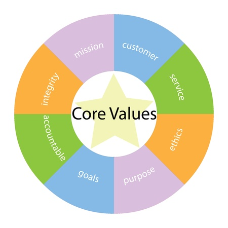 A core values circular concept with great terms around the center including  integirty, mission, service and ethics with a yellow star in the middle
