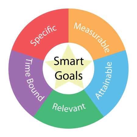 Smart Goals circular concept with great terms around the center including specfic, measurable, attainable, relevant, time bound with a yellow star in the middle