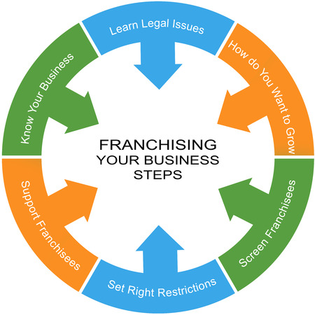 Franchising Word Circle Concept with great terms such as legal issues, growth and more.