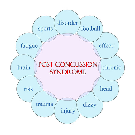 Post Concussion Syndrome concept circular diagram in pink and blue with great terms such as disorder, football, brain and more.