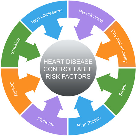 Heart Disease Controllable Risk Factors Circles Concept with great terms such as smoking, hypertension, stress and more.