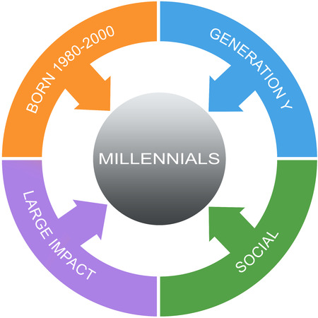 Millennial Word Circles Concept with great terms such as social, large impact and more.